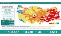 Koronavirüs salgınında günlük vaka sayısı 8 bin 780 oldu