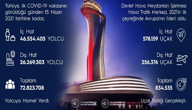 Avrupa havalimanlarında birincilik Türkiye\'nin oldu